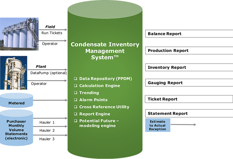 Condensate Inventory Management System